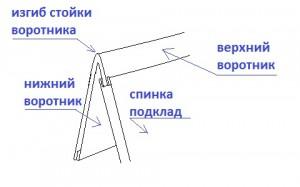 моделирование воротника